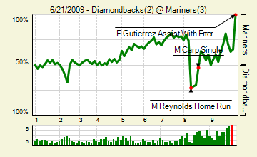 20090621_diamondbacks_mariners_0_score_medium