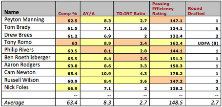 Nfl-qb-collegestats-criteria_medium
