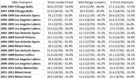 Nbachampionsshotdata_medium