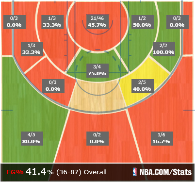 Game_shot_chart_medium_medium