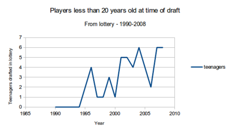 Players-less-than-20_medium