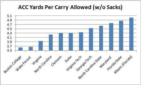 Acc_yards_per_carry_allowed__without_sacks__medium_medium