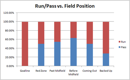Runpassvsfieldposition_medium_medium