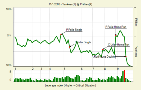 20091101_yankees_phillies_0_medium