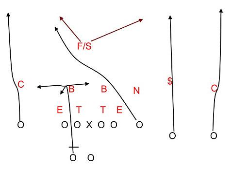 7on7 flag football trick plays pdf