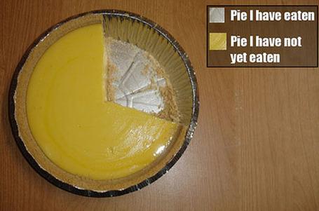 Pie-i-have-eaten-chart_medium
