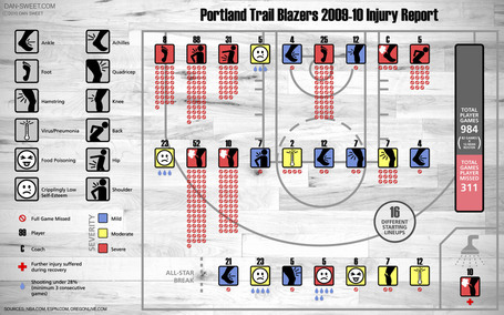 Blazers_injuries_09-101_medium