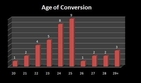 Ageofconversion_medium