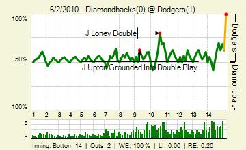 20100602_diamondbacks_dodgers_0_105_live_medium