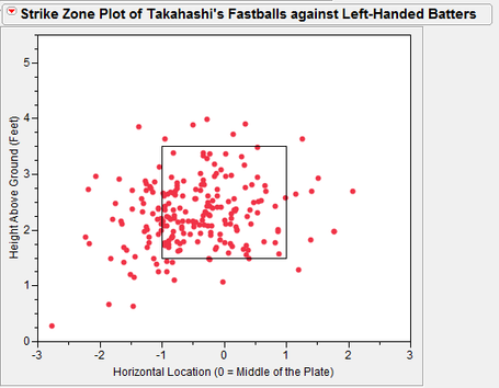 Fastballstoleftiesstrikezone2_medium
