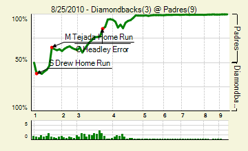20100825_diamondbacks_padres_0_score_medium