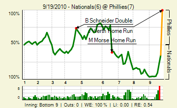 20100919_nationals_phillies_0_85_live_medium