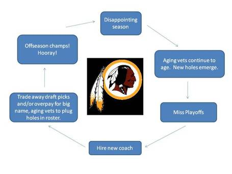 Redskinsflowchart_medium