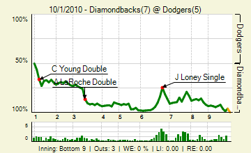 20101001_diamondbacks_dodgers_0_81_live_medium