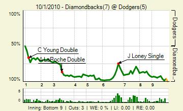 20101001_diamondbacks_dodgers_0_81_live_medium