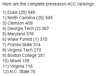 Preseason_ACC_Rankings