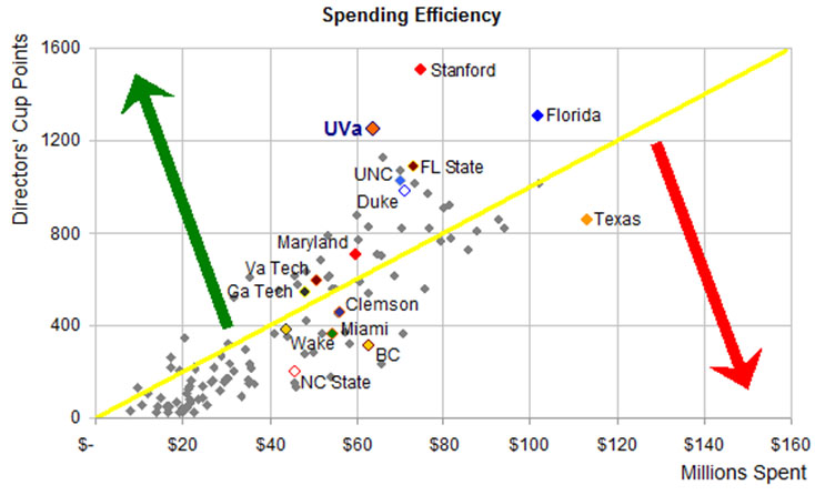 Points Efficiency of NCAA schools