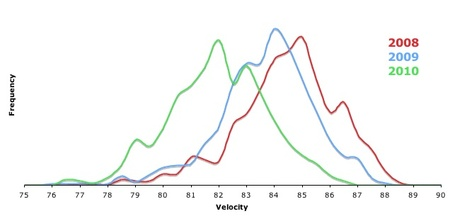 Harden_ch_velocity_medium