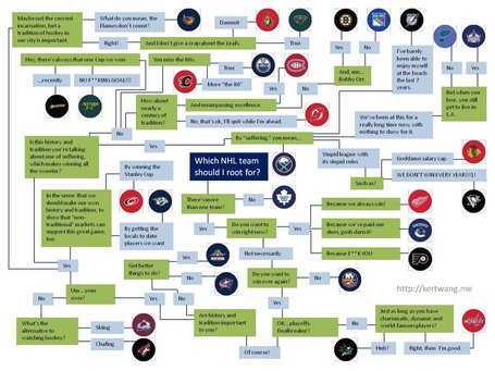 Nhl_fan_flow_chart_medium
