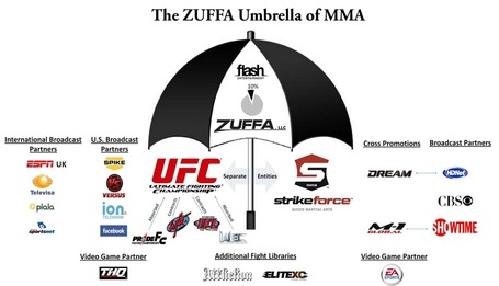 Zuffa_umbrella_final_medium