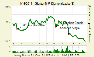 20110416_giants_diamondbacks_0_20110416215631_live_medium
