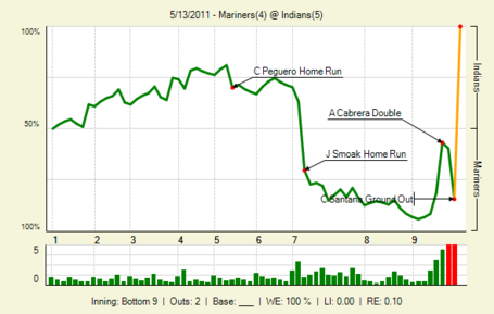 20110513_mariners_indians_0_20110513203257_lbig__medium