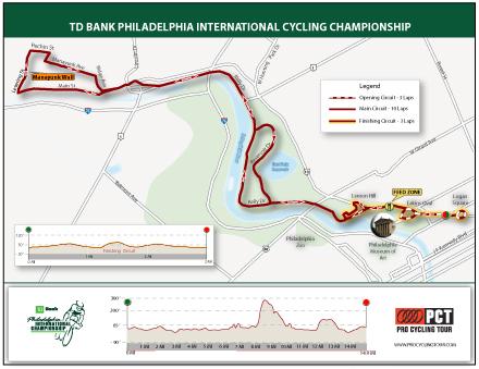 Small_philadelphia-_course_map_medium_medium