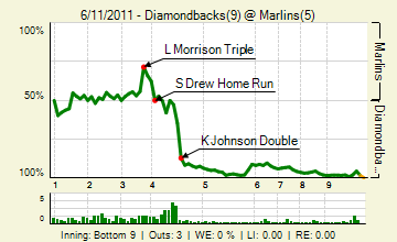 20110611_diamondbacks_marlins_0_20110611211931_live_medium