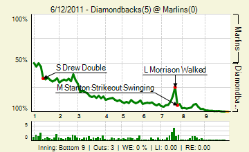 20110612_diamondbacks_marlins_0_20110612155104_live_medium