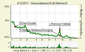 20110612_diamondbacks_marlins_0_20110612155104_live_medium