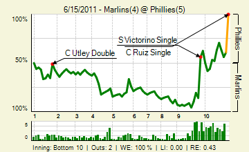 20110615_marlins_phillies_2_20110615214818_live_medium