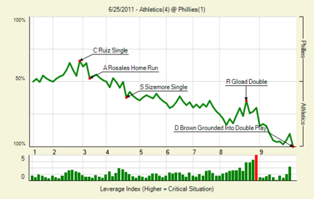 20110625_athletics_phillies_0_box_medium