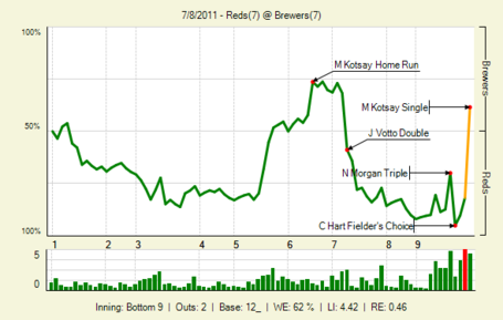20110708_reds_brewers_0_20110708223425_lbig__medium