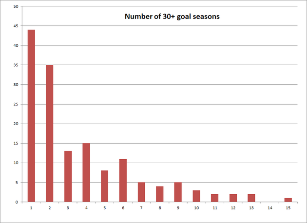 Numberof30goalseasons_large