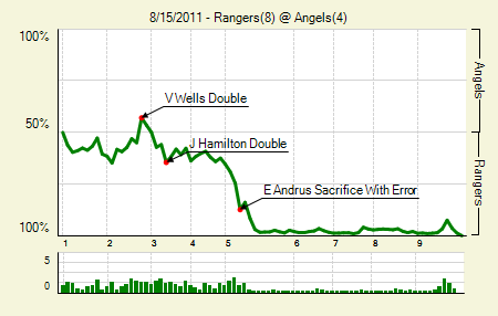20110815_rangers_angels_0_scorema_medium
