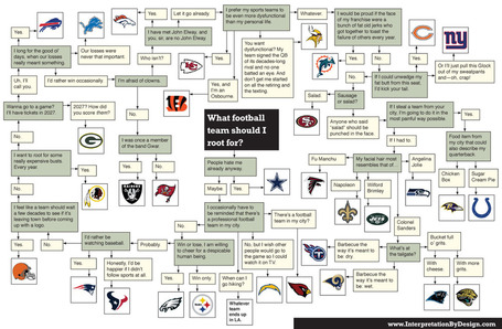 Ibd-football-flowchart_medium