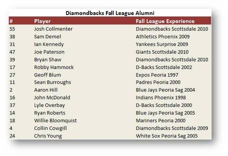 Dbacks-fall-league-alumni_medium