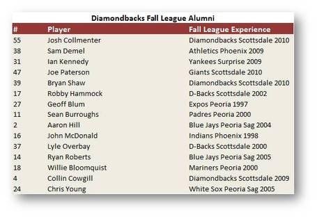 Dbacks-fall-league-alumni_medium