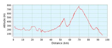 Profil_3ieme_etape_2011_medium