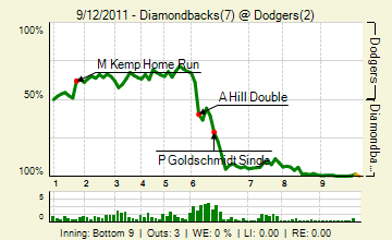 20110912_diamondbacks_dodgers_0_2011091304946_live_medium