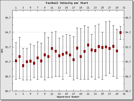 Pitcher_ff_velo_php_medium