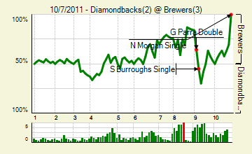 20111007_diamondbacks_brewers_0_score_medium