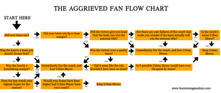 The_aggrieved_fan_flow_chart_medium