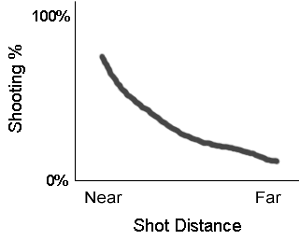 Percentage_vs_distance