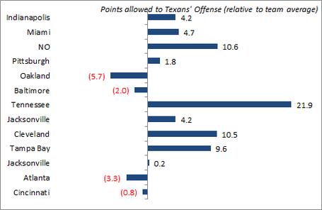 Texans_o_pts_medium