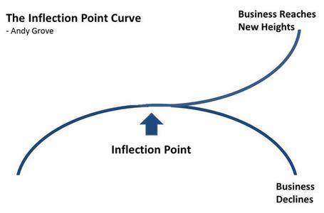 Inflection-point-587_medium