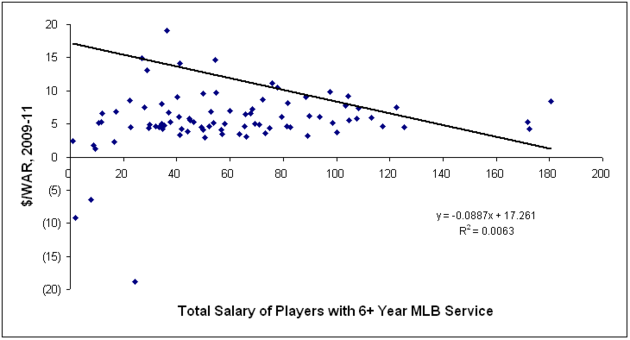 Graph_3_warv_salary6_ind_large