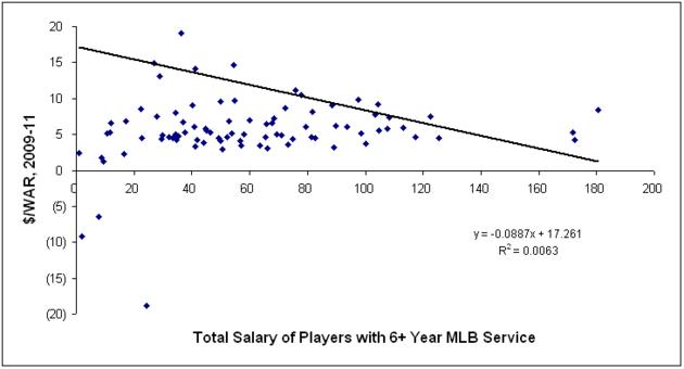 Graph_3_warv_salary6_ind_large