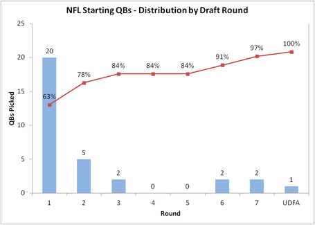 Qb_2520draft_2520distribution_2520by_2520round_medium