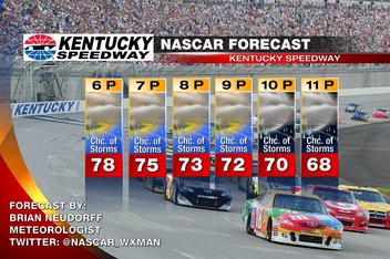 2013 NASCAR at Kentucky Speedway race day weather forecast